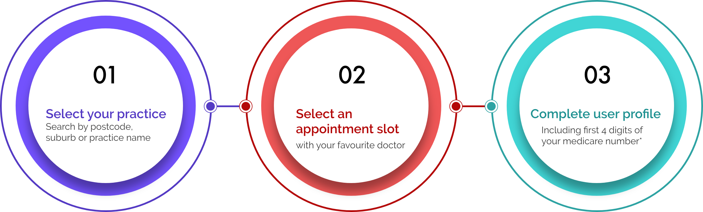 Step One - Select your practice by typing in postcode, suburb or name of practice. Step Two - Select an appointment with your favourite doctor. Step Three - Complete useyr profile including the first 4 digits of your medicare number.
